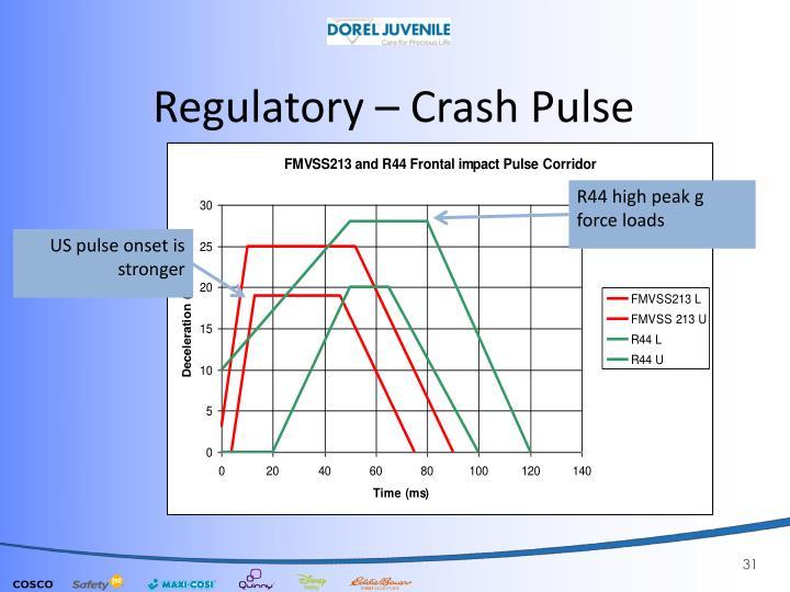 Regulatory –