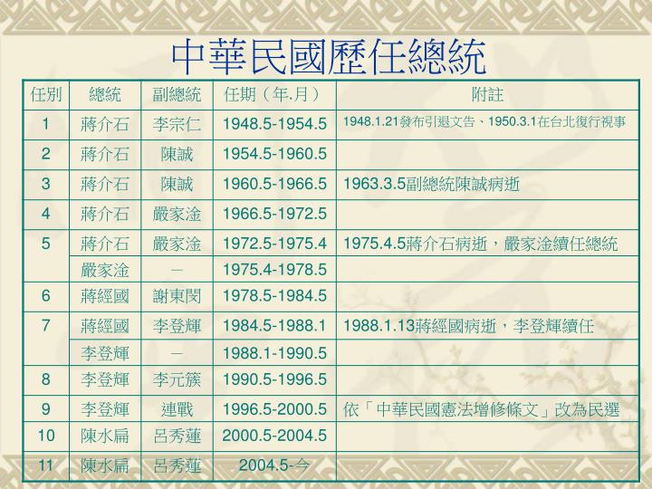 中華民國歷任總統