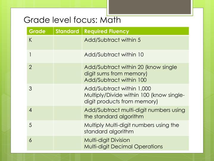 Grade level focus: Math
