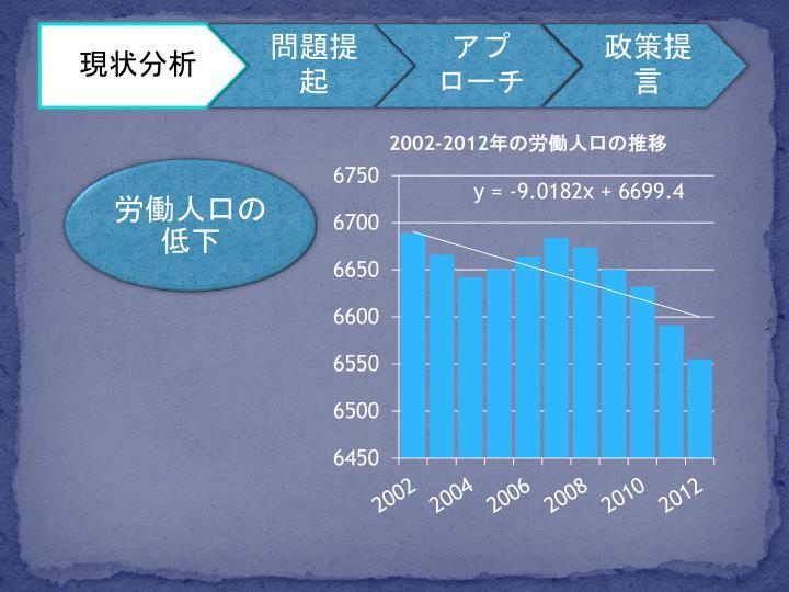 労働人口の低下