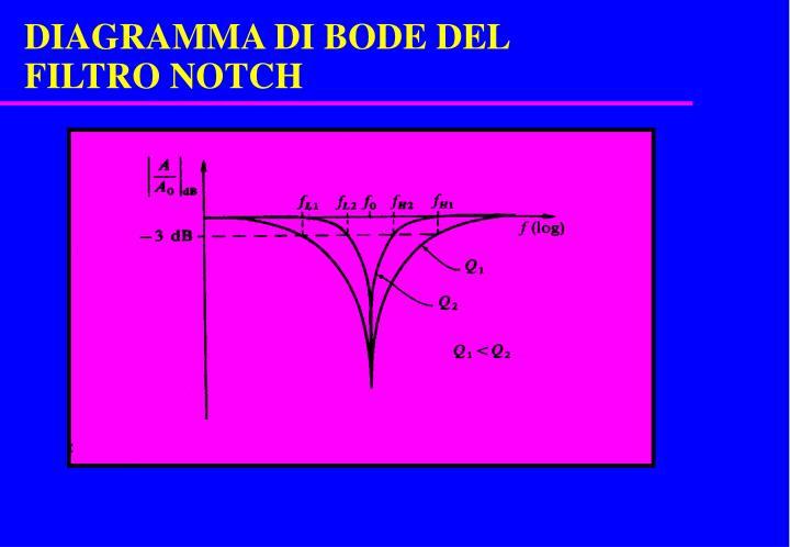 DIAGRAMMA DI BODE DEL FILTRO NOTCH