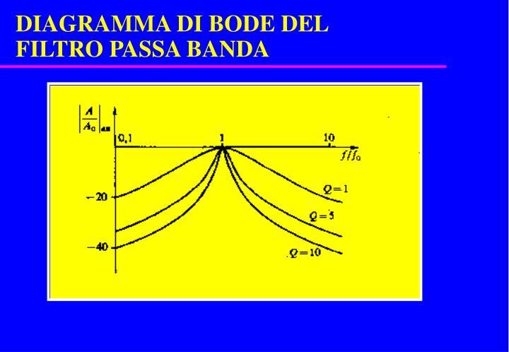 DIAGRAMMA DI BODE DEL FILTRO PASSA BANDA