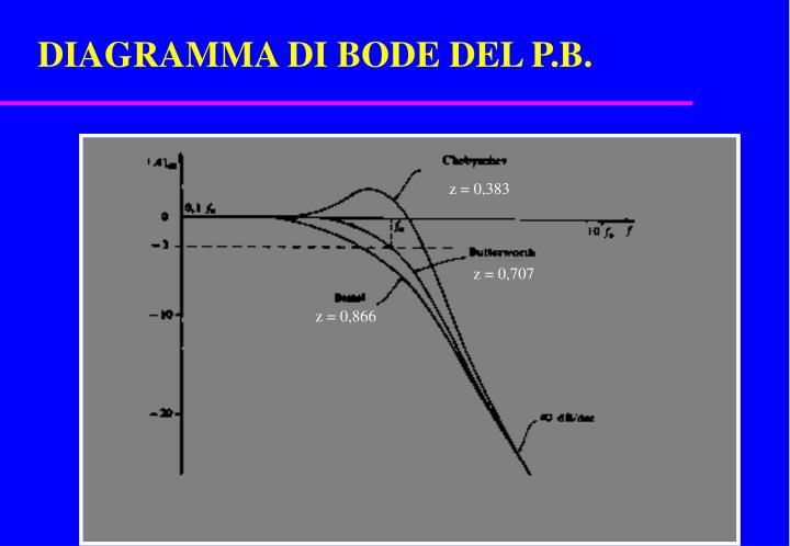 DIAGRAMMA DI BODE DEL P.B.