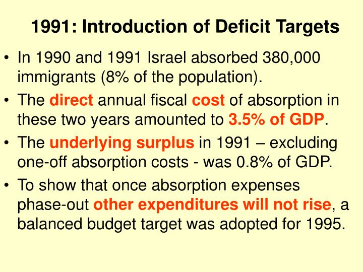 1991: Introduction of Deficit Targets