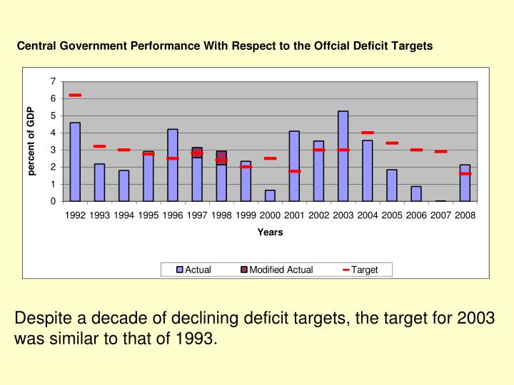 Despite a decade of declining deficit targets, the target for 2003 was similar to that of 1993.
