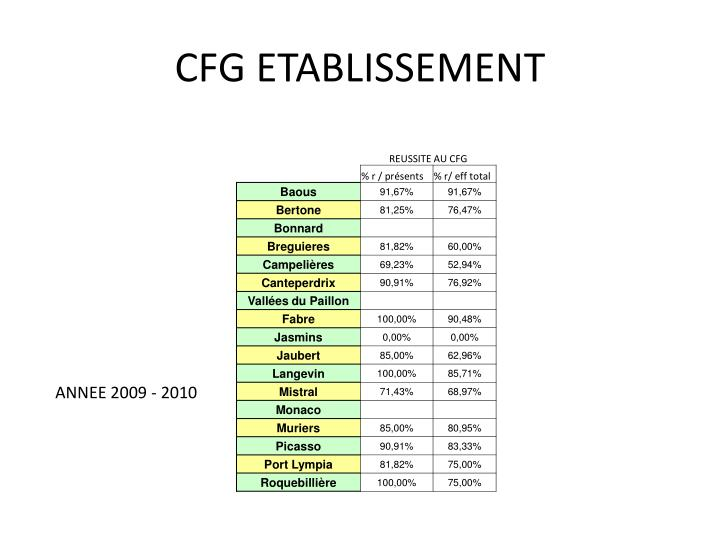 CFG ETABLISSEMENT