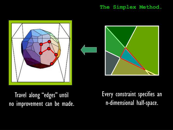 The Simplex Method.