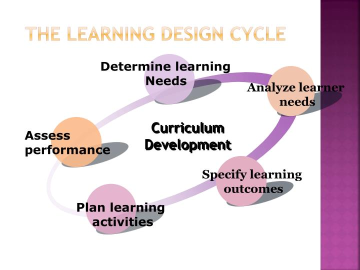 The Learning Design Cycle