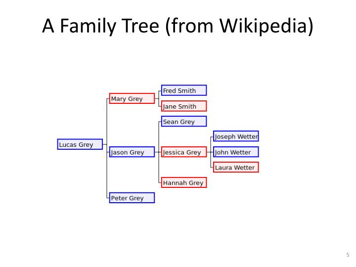 A Family Tree (from Wikipedia)