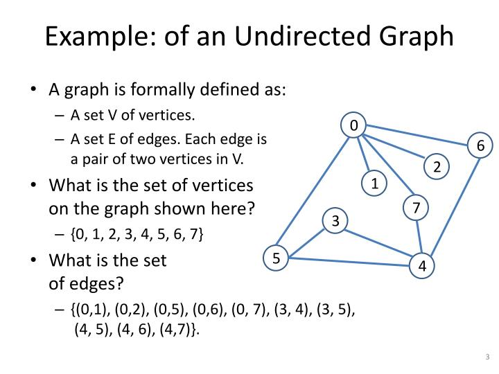 Example of an undirected graph