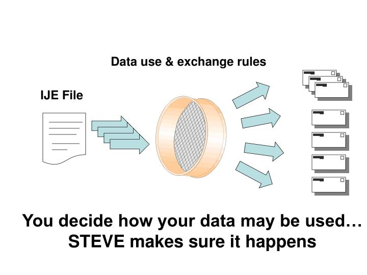 Data use & exchange rules