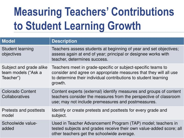 Measuring Teachers' Contributions to Student Learning Growth