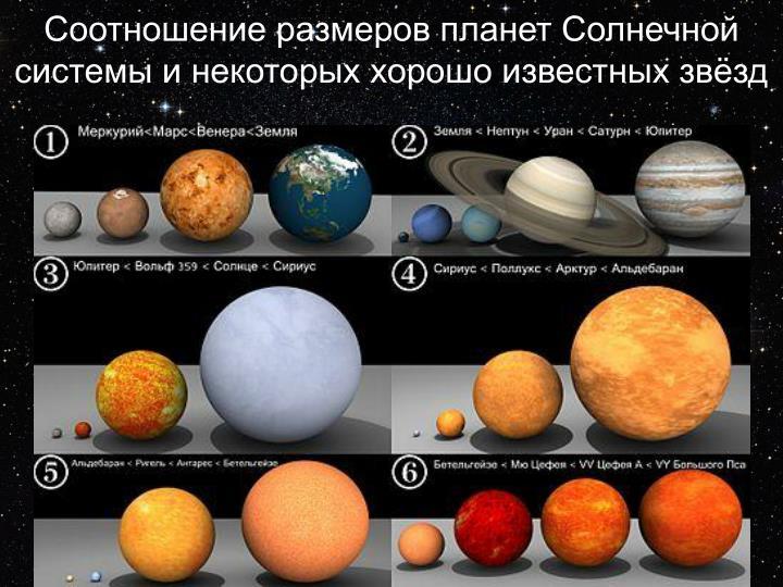 Соотношение размеровпланетСолнечной системыи некоторых хорошо известных звёзд