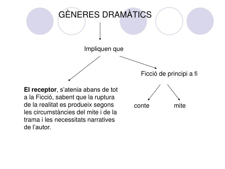 GÈNERES DRAMÀTICS