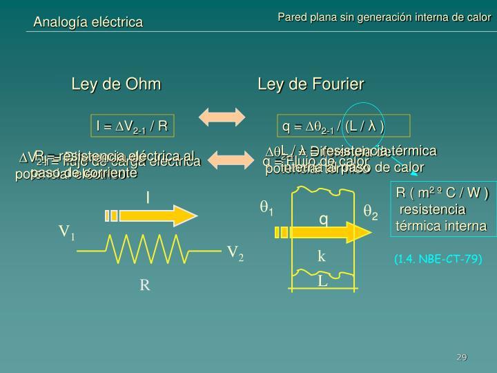 Analogía eléctrica