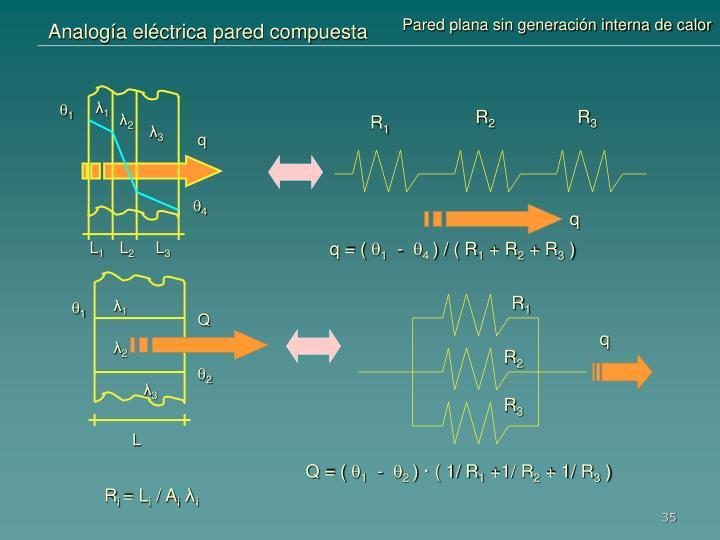 Analogía eléctrica pared compuesta