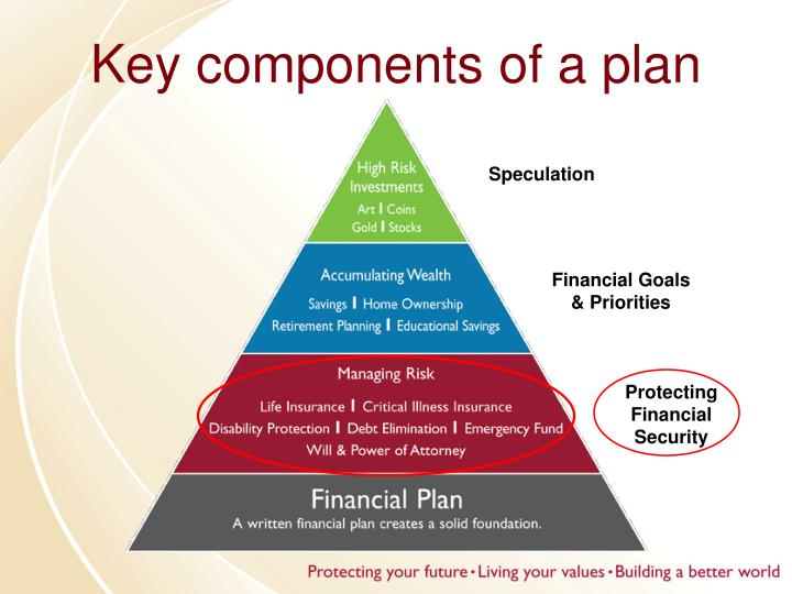 Key components of a plan