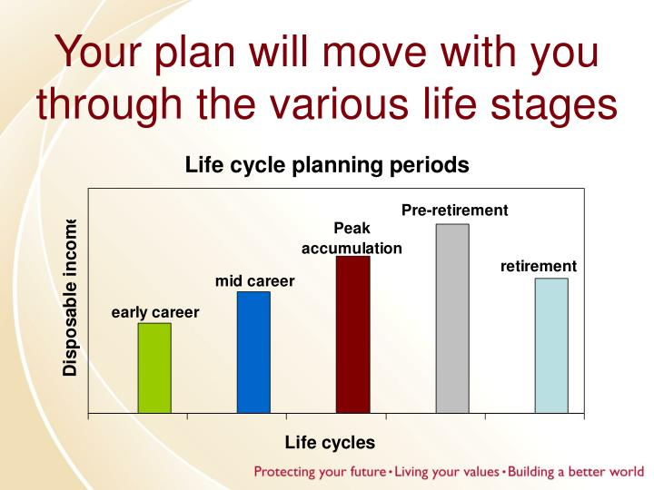 Your plan will move with you through the various life stages