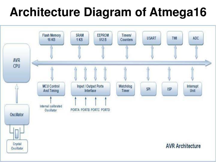 Architecture Diagram of Atmega16