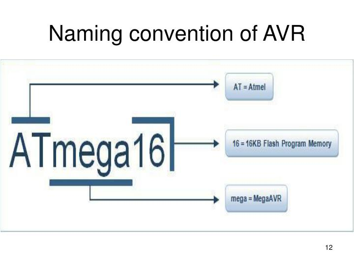 Naming convention of AVR