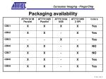 packaging availability