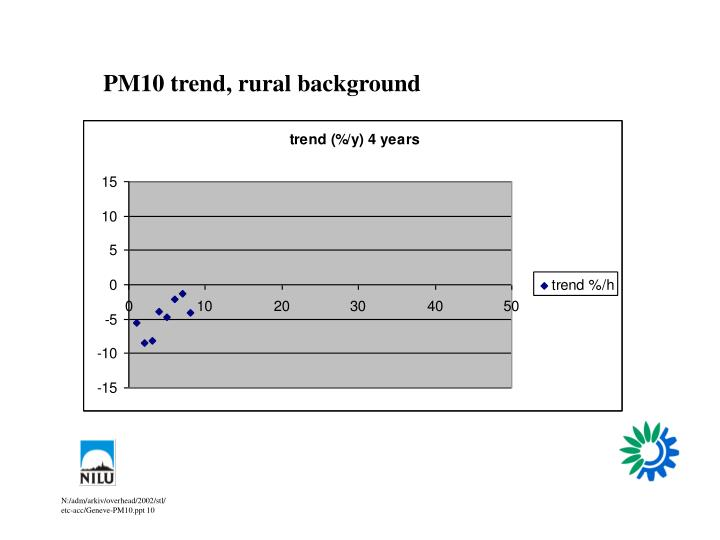 PM10 trend, rural background