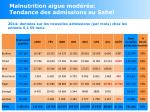 malnutrition aigue mod r e tendance des admissions au sahel