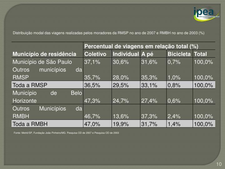 Distribuição modal das viagens realizadas pelos moradores da RMSP no ano de 2007 e RMBH no ano de 2003 (%)