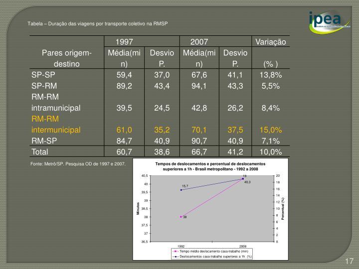 Tabela – Duração das viagens por transporte coletivo na RMSP