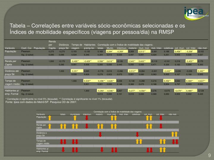 Tabela – Correlações entre variáveis sócio-econômicas selecionadas e os Índices de mobilidade específicos (viagens por pessoa/dia) na RMSP