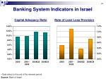 banking system indicators in israel