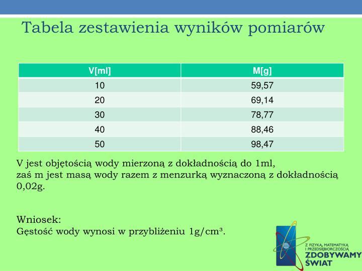 Tabela zestawienia wyników pomiarów