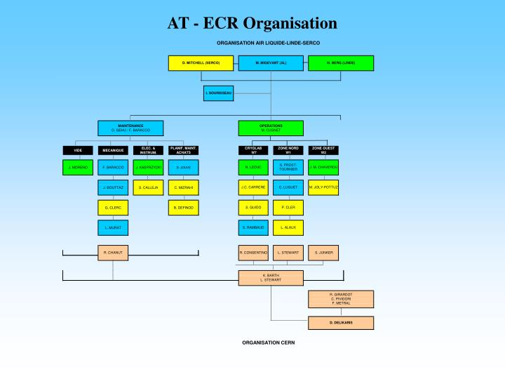 AT - ECR Organisation