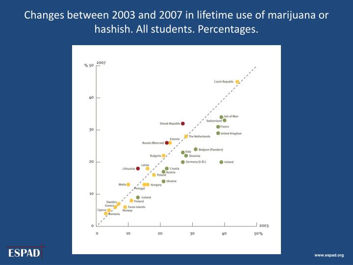 Changes between 2003 and 2007 in lifetime use of marijuana or hashish. All students. Percentages.