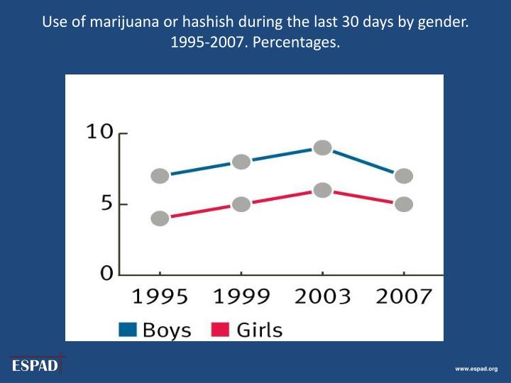 Use of marijuana or hashish during the last 30 days by gender. 1995-2007. Percentages.