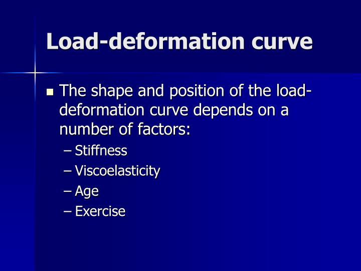 Load-deformation curve