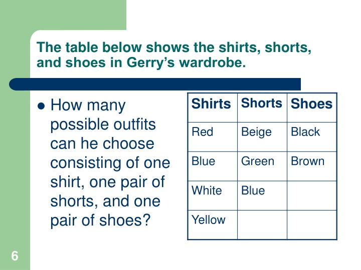 The table below shows the shirts, shorts, and shoes in Gerry's wardrobe.