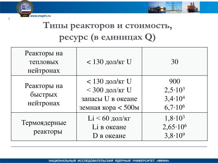 Типы реакторов и стоимость,