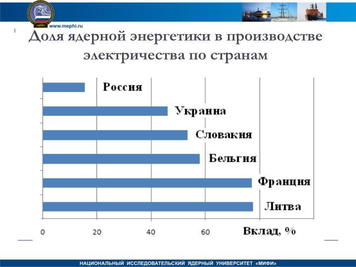 Доля ядерной энергетики в производстве электричества по странам
