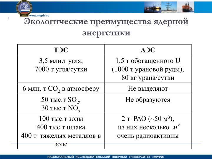 Экологические преимущества ядерной энергетики