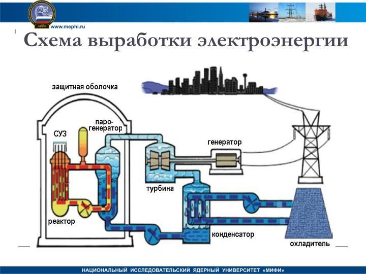 Схема выработки электроэнергии