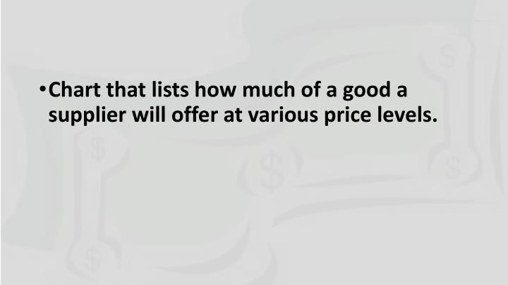Chart that lists how much of a good a supplier will offer at various price levels.