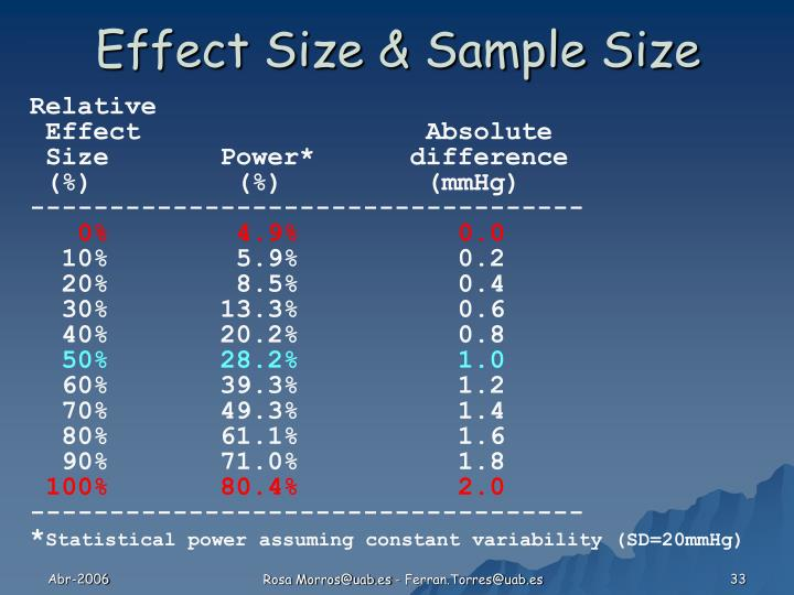 Effect Size & Sample Size