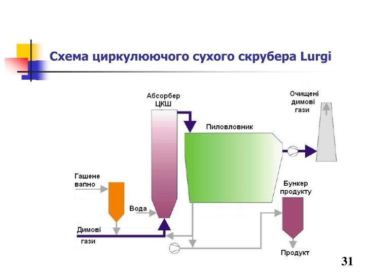 Схема циркулюючого сухого скрубера