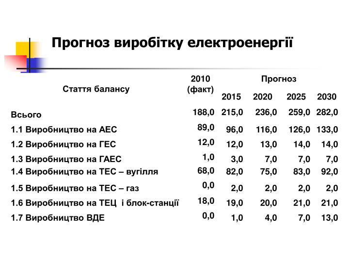 Прогноз виробітку електроенергії