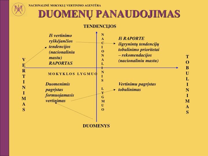 TENDENCIJOS