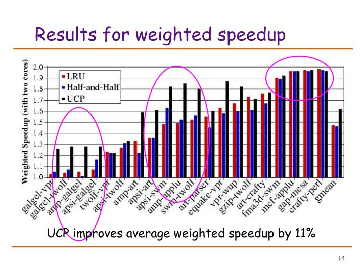 Results for weighted speedup