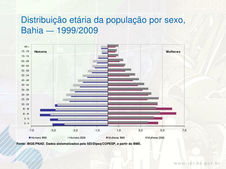 Distribuição etária da população por sexo,