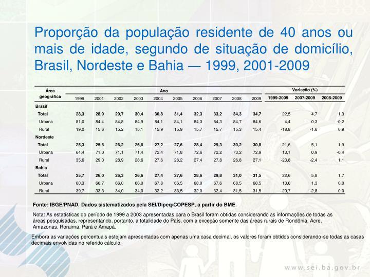 Proporção da população residente de 40 anos ou mais de idade, segundo de situação de domicílio, Brasil, Nordeste e Bahia