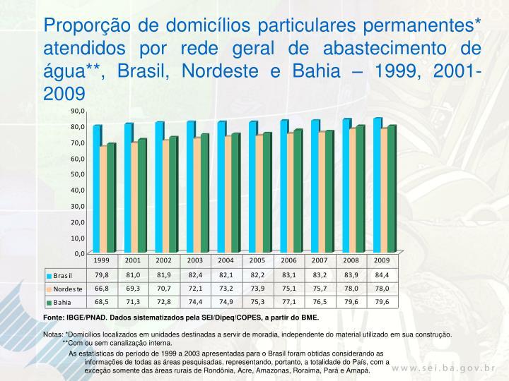 Proporção de domicílios particulares permanentes* atendidos por rede geral de abastecimento de água**, Brasil, Nordeste e Bahia – 1999, 2001-2009